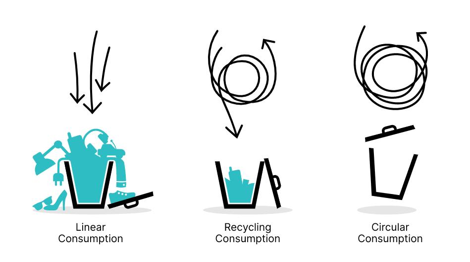 Diagram explaining circular economy